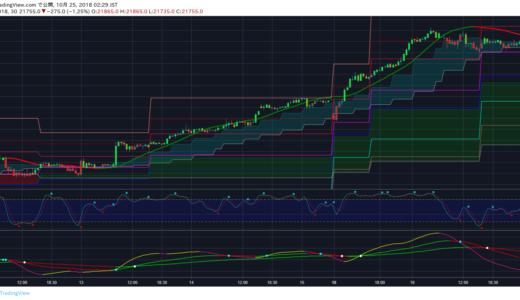 日経225先物チャートにW平均足クラウドを表示させてみた(Tradingview)