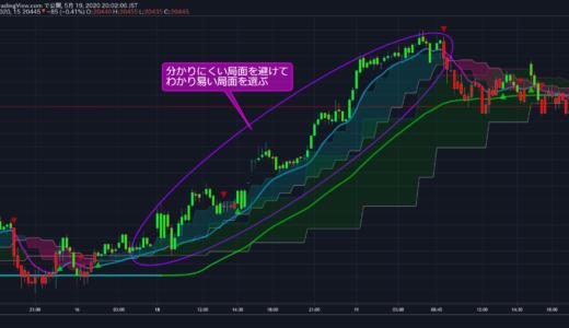 平均足(改)クラウド 追加配布インジケーターの解説(Tradingview)